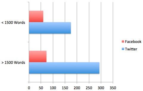 quicksproutcontentsocialstats